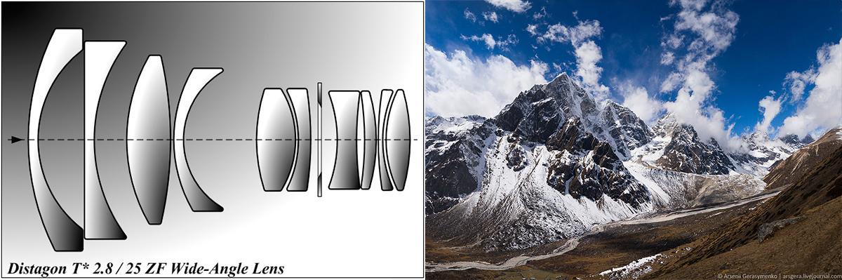 Оптическая схема Distagon и